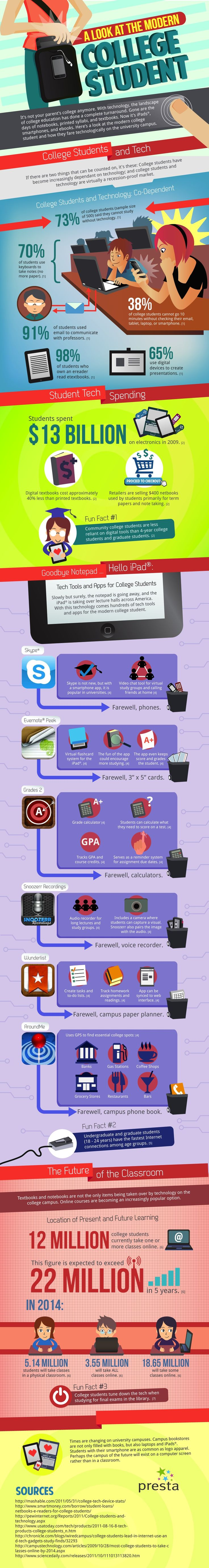 The modern college student (infographic)