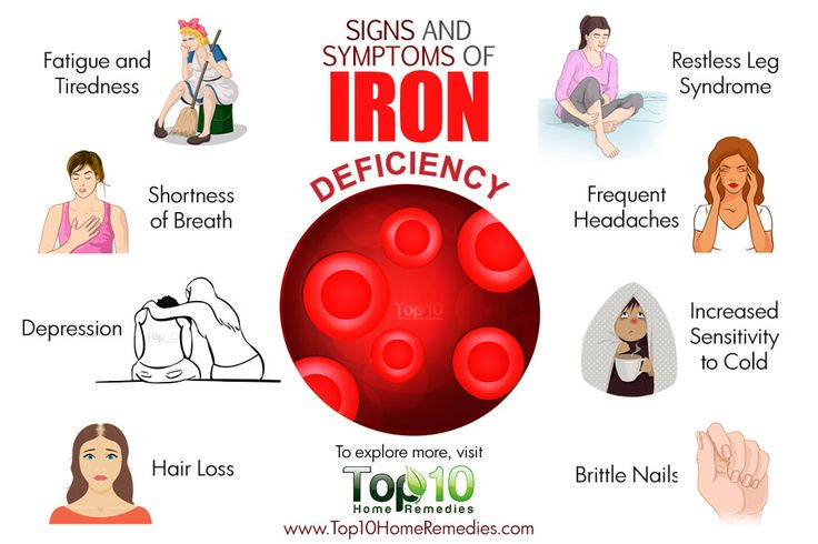 signs and symptoms of iron deficiency