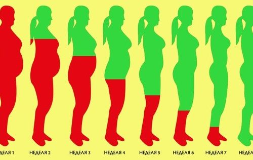 Как растопить лишний жир…