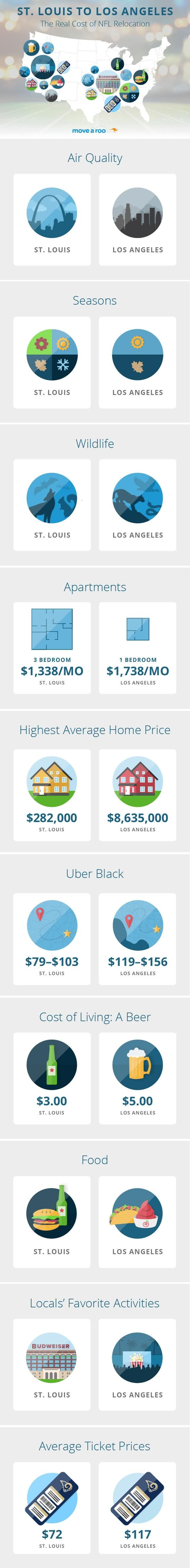 The Rams are moving to LA! We dug into the actual costs of relocation from St. Louis to LA and found some really surprising stats!