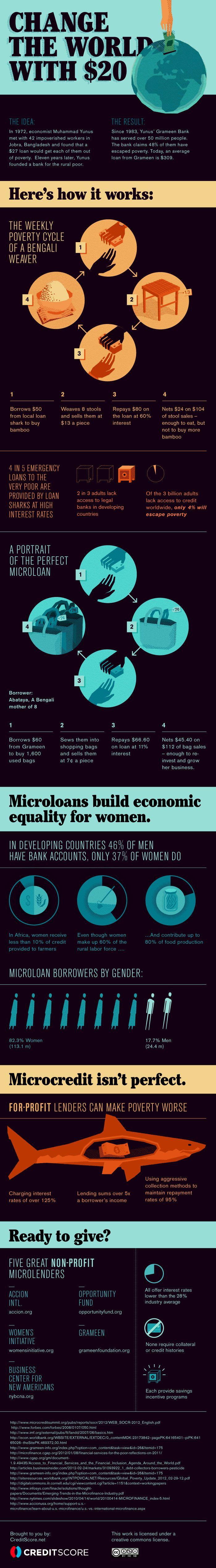 How to Change the World w/ just 20$ (follows economist Muhummad Yunus & www.Kiva.org micro-lending principle)