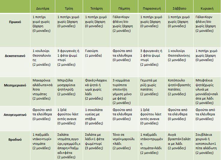 Η δίαιτα των μονάδων : Ενδεικτικά εβδομαδιαία προγράμματα με 6 μονάδες