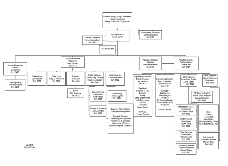 20 best Library Org Charts images on Pinterest Charts, Graphics - human resources organizational chart