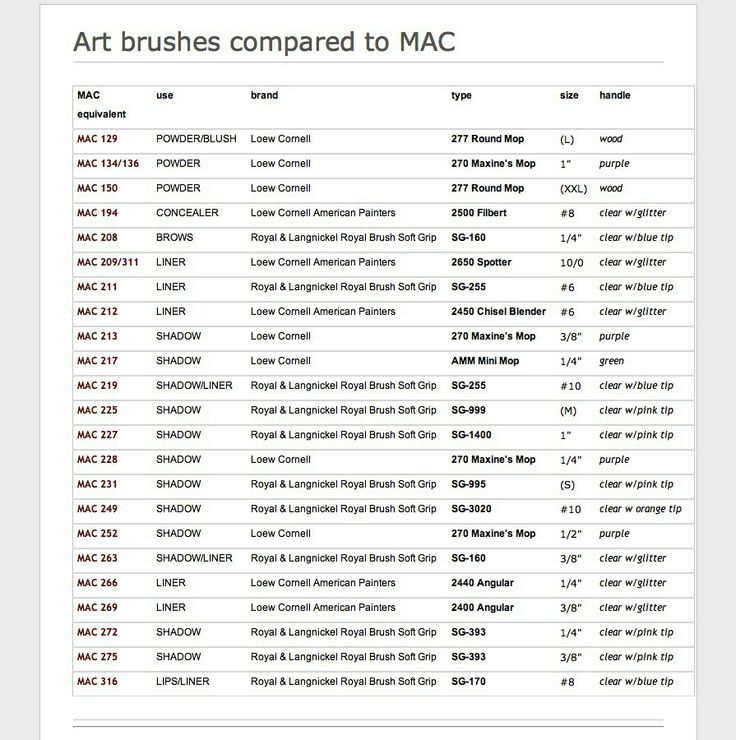 Mac brush dupes vs art brushes
