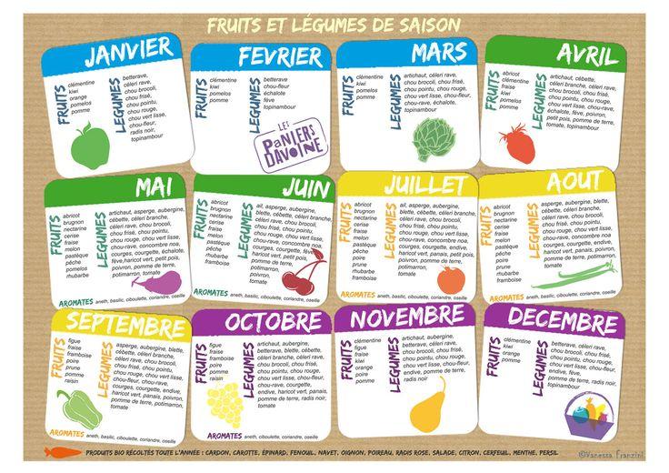Calendrier des fruits et légumes bio par saison