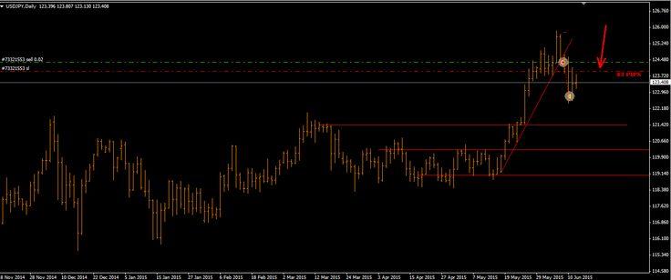 OPERAZIONI DEL 13-06-2015 | il trading per tutti