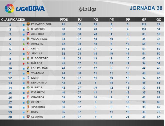 Liga BBVA (Jornada 38): Clasificación | Football Manager All Star