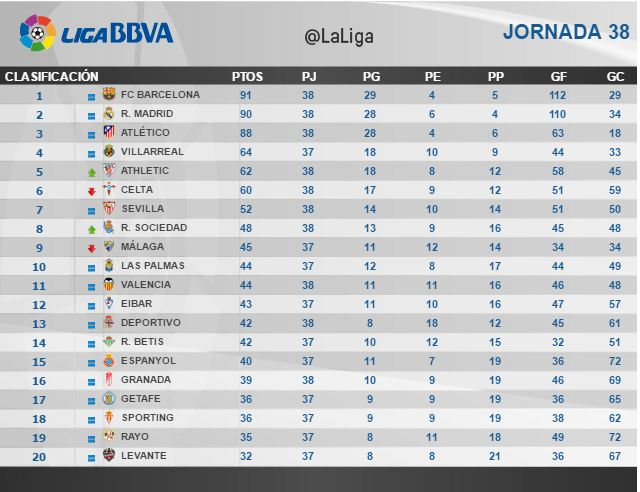 Liga BBVA (Jornada 38): Clasificación   Football Manager All Star