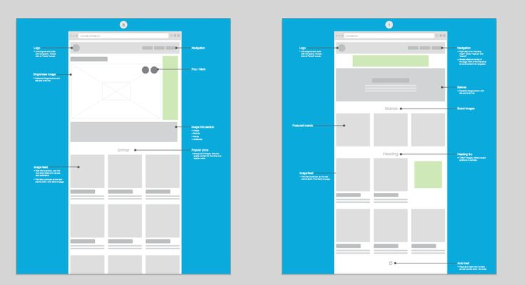 Web Wireframes - User Flow by Jana de Klerk on Creative Market