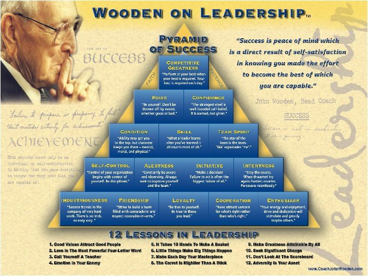 Hall of Fame coach John Wooden's Pyramid of Success