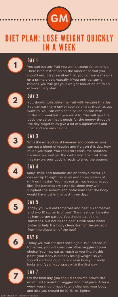 General Motors Diet, Lose Weight and Detoxify Your Body in 7 Days