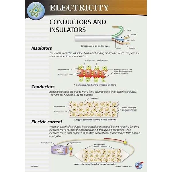 Electrical Conductors And Insulators : Best conductors and insulators images on pinterest