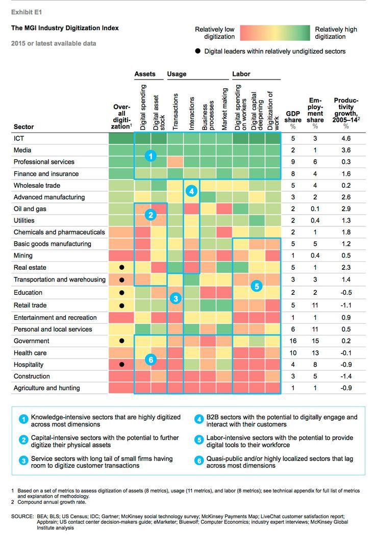 セクター別の産業のデジタル化の度合いと生産性の伸び。濃い緑がデジタル化の進んでいる分野で濃いオレンジがデジタル化の遅れている分野