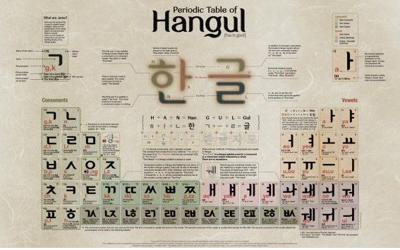 Korean people use their own language, Hangeul, which is different from the English alphabet. It is considered a very scientific alphabet. So, It was designated as National Treasure in UNESCO's Memory of the world!