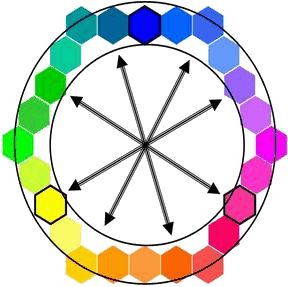 couleurs-complementaires.1235975635.gif
