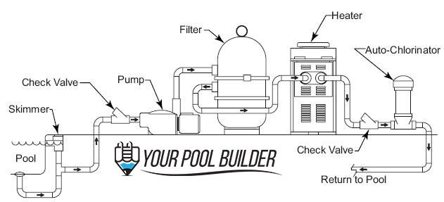 Basic diagram of how a swimming pool plumbing system works. Simple version.