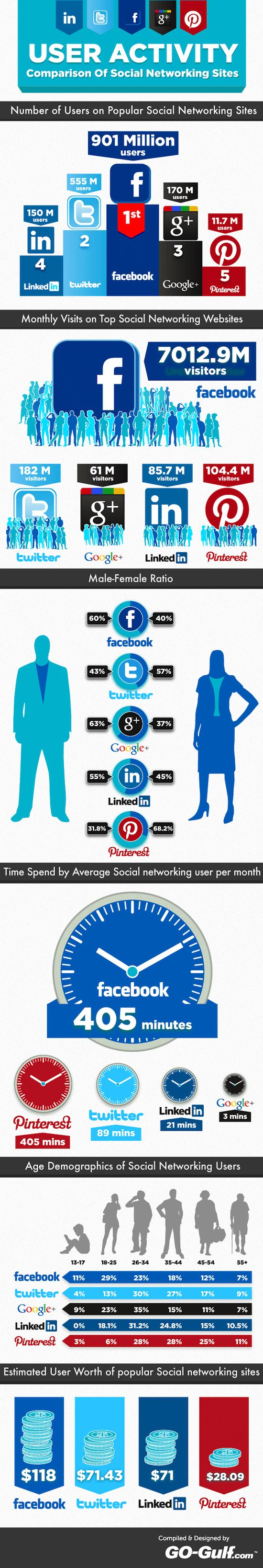 Réseaux sociaux : les chiffres à l'international: Socialnetwork, Social Media, User Activity, Social Networks, Activities, Socialmedia, Infographics