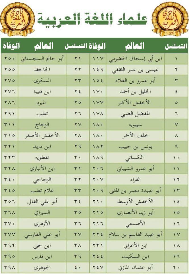 Pin By Soso On علماء اللغة العربية Map Screenshot Map
