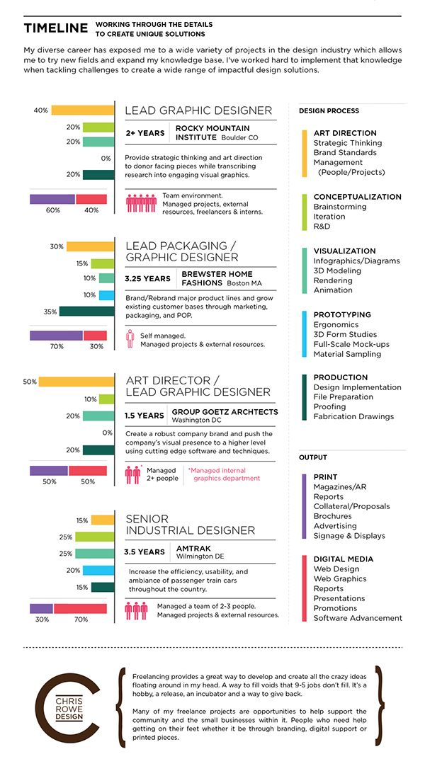 9 best images about infographic resumes on pinterest cool