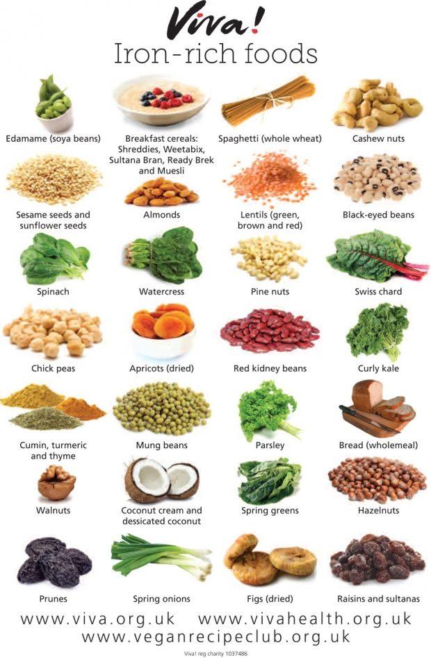Foods Rich In Vitamin D: Iron Rich Foods Wallchart