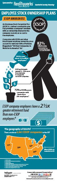 Realityworks is proud to be an employee-owned company, and our employee-owners take pride in helping make the world a better place through our experiential learning products. Download this infographic for facts about employee-owned companies, or ESOPs, around the nation! | From Realityworks.com