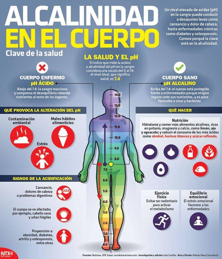 #Conoce que alimentos debes evitar para contar con un pH alcalino. #Infographic