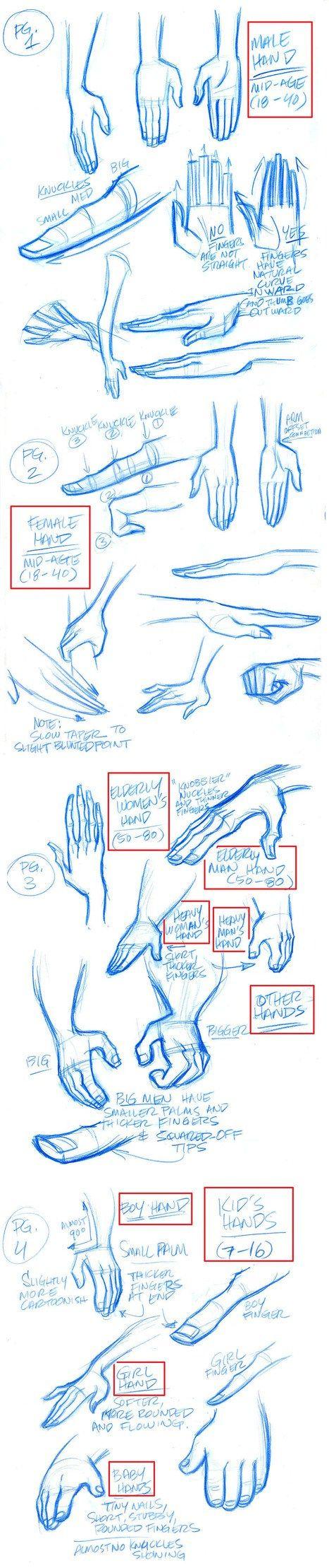 schemi per capire come disegnare le mani