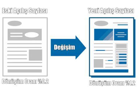 E-ticaret siteleri için alınan reklamlar bir sayfaya yönlendirilir. Bu sayfadan en fazla dönüşüm oranı alınması istenir. Reklamlardan yönlendirilen bu sayfalara açılış sayfaları ismi verilmektedir. Peki açılış sayfalarının tasarımı nasıl olmalıdır ?  http://www.neticaret.com.tr/acilis-landing-page-nedir
