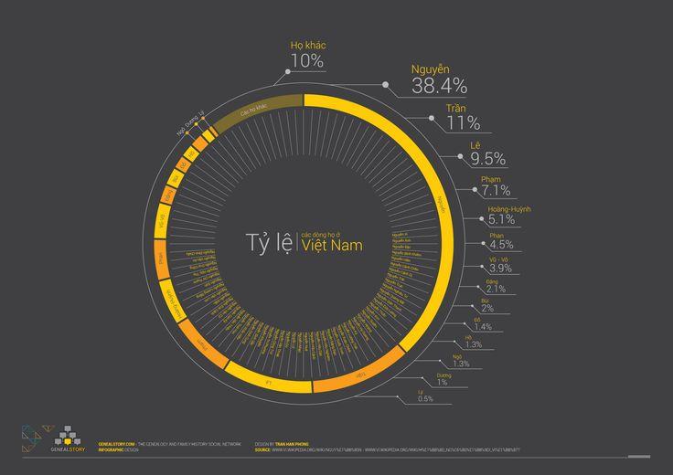 Tỷ lệ các dòng họ ở Việt Nam (Percentage of family in Vietnam)