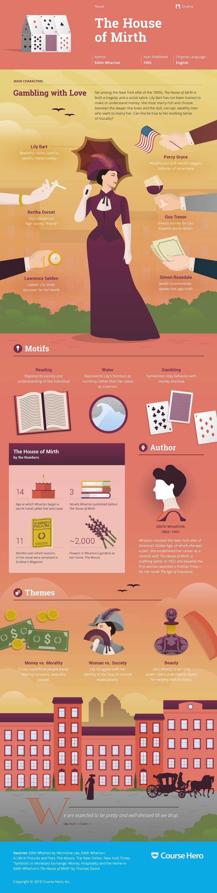 This @CourseHero infographic on The House of Mirth is both visually stunning and…