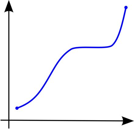 Monotonic function - Wikipedia, the free encyclopedia