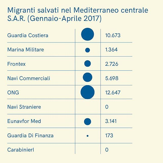 Source: Guardia Costiera.  _ #guidavademecum #vademecum #infographic #migrants #refugees #coastguard #profughi #italian #navy #ong #instanews #thingstoknow #graphicdesign #important #post #percentage #sar #Mediterranean #sea #boat #smuggler #msf #moas #amnesty #eunavformed #Sophia #graphicdesign #editorialdesign #design #socialdesign