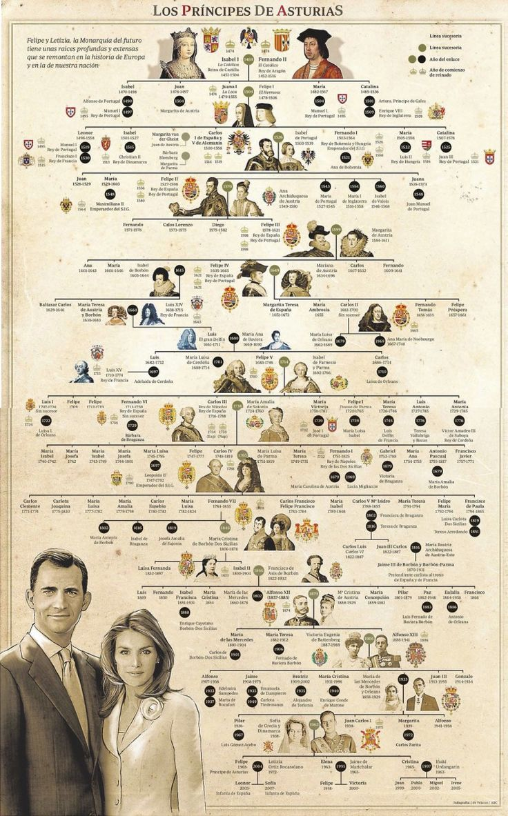 Árbol familiar Reyes de España* Spanish royal family tree