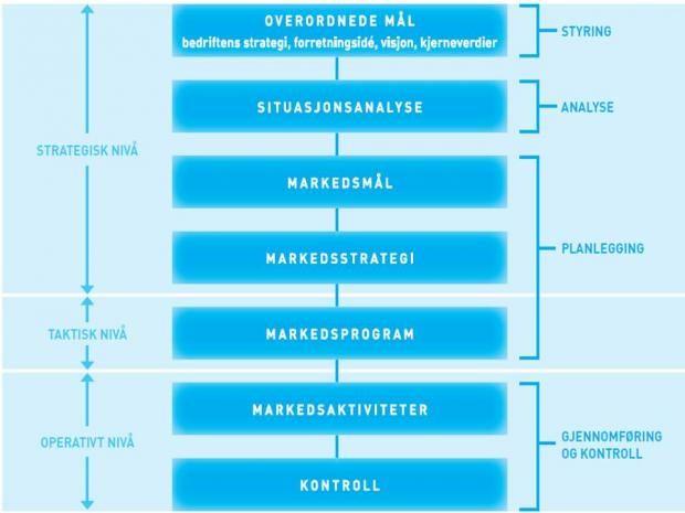 Markedsplanmodellen