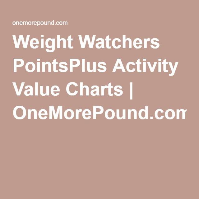 Weight Watchers PointsPlus Activity Value Charts   OneMorePound.com