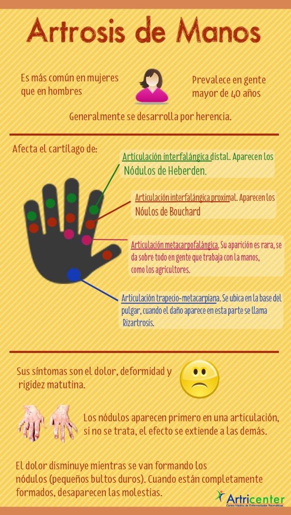 Artrosis de manos www.clinicaartrosis.com   Bogotá D.C. República de Colombia. PBX: 571-6009349; 571-6837538, Telefax: 571-6836020, Móvil +57 314-2448344, 300-2597226, 311-2048006, 317-5905407