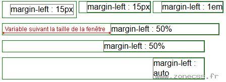 La propriété CSS margin-left permet de spécifier l'espace entre la bordure gauche d'un élément HTML ou XHTML et la marge extérieure droite de l'élément adjacent