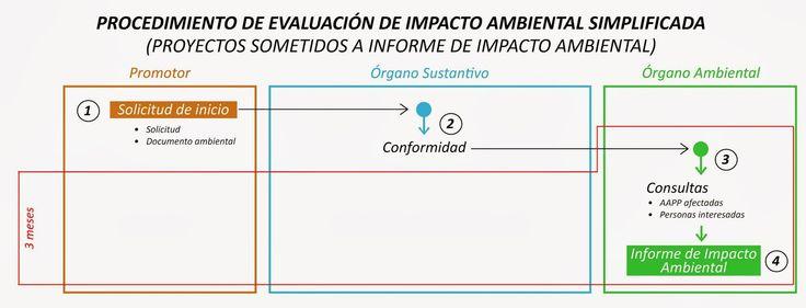 Evaluación de Impacto Ambiental: Nueva Ley 21/2013