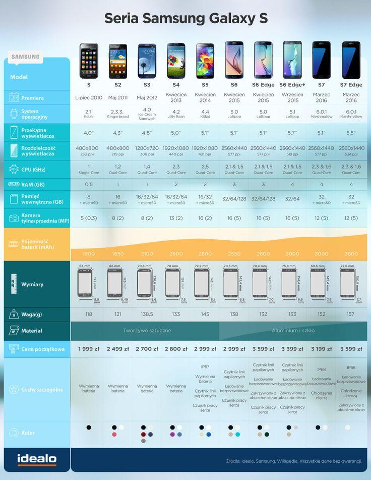 Jak zmieniała się seria Galaxy S Samsunga? Od Galaxy S do Galaxy S7: http://www.idealo.pl/blog/592-samsung-galaxy-s7-i-galaxy-s7-edge-juz-sa-jak-prezentuja-sie-na-tle-poprzednikow/