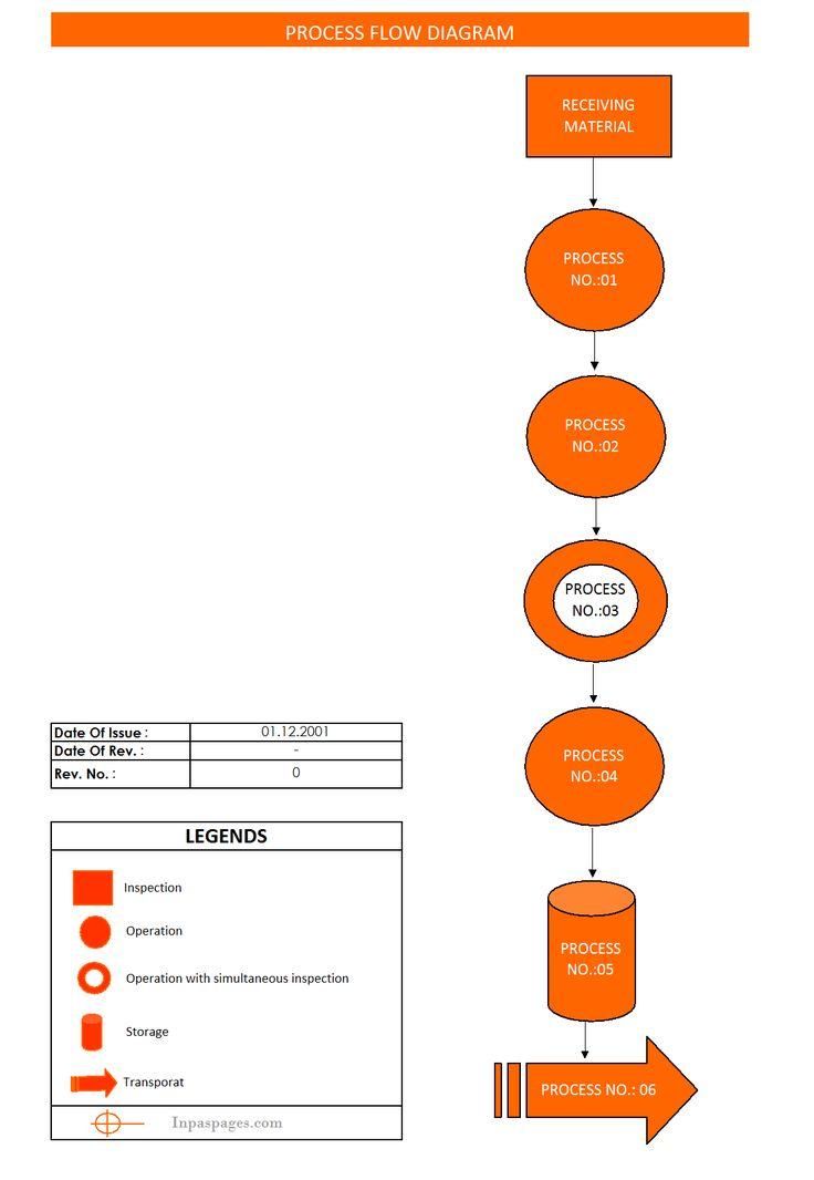 25+ parasta ideaa Pinterestissä Process flow chart - process flow chart template