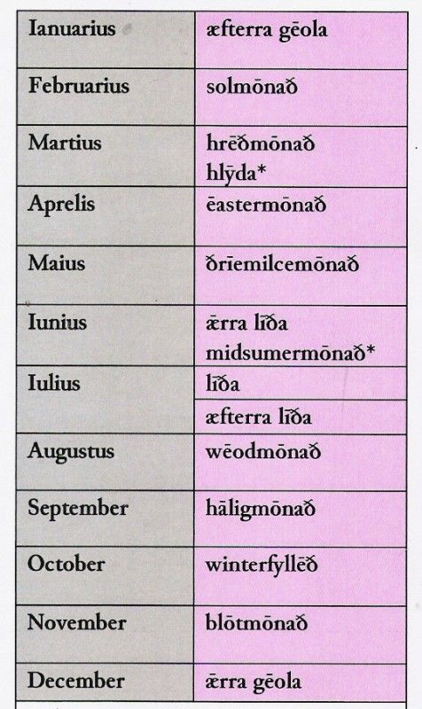 1. Anglo Saxon table showing Old English months with modern translations. There is some disagreement about the meanings of the Anglo-Saxon month-names. Gēola is the same word as 'Yule', and may also have something to do with the 'wheel' of the year. Sol is something of a puzzle. Easter is linked with the word 'east', where the sun rises on the spring equinox. Hrēð and hlȳda may be gods or goddesses.