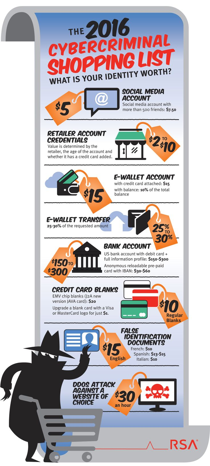 Free And Best Infographics: Cybercriminal shopping list