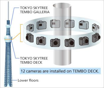 """Tokyo Skytree multi camera control system : """"The Multi-Camera Control System consists of 12 D3S digital single-lens reflex cameras that continuously photograph the 360° view 24 hours a day. The interval between photographs can be set to any duration of not less than 30 seconds. The current settings are for 10-minute intervals between photographs during the daytime and 60-minute intervals at night."""