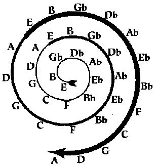 Circle of Fifths from 'The Harmonic Lyre' by Stephen Ian McIntosh.  Found on Ani Williams - Geometry, Music and Healing