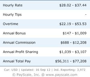 dental hygienist salaries   how much does a dental