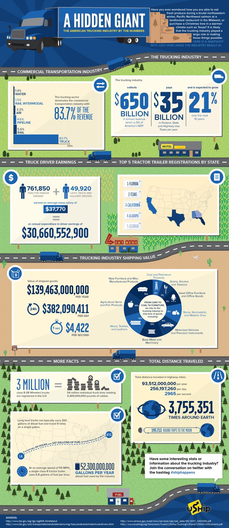A Hidden Gian - The American Trucking Industry by the Numbers