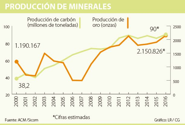 En 2016 mineras lograron récord de producción de carbón, según ACM