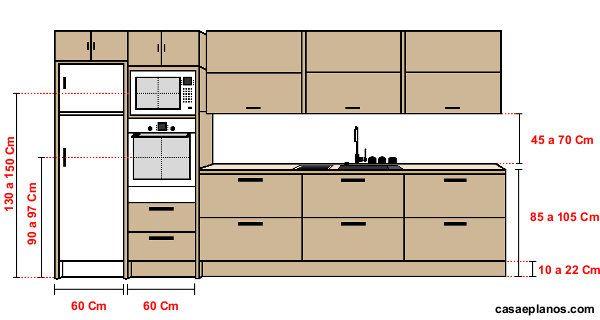 Medidas ergonômicas para cozinha.