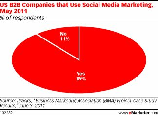 More B2B Marketers Embrace Social Media Efforts