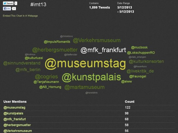 Auswertung #IMT13-Tweetup als Cloud